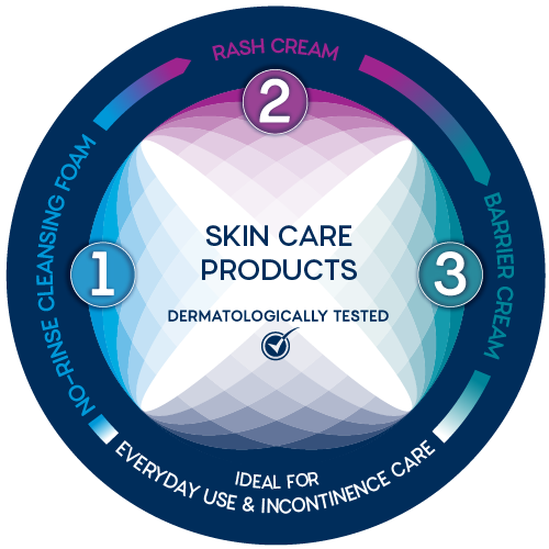 Everyday incontinence skin care
